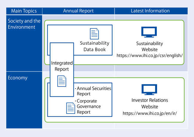 Main Sustainability Disclosure