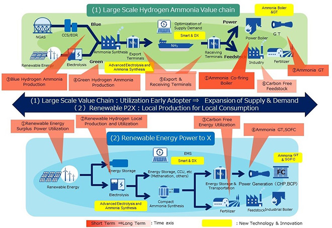 """IHI's strategy for """"Hydrogen-Ammonia Value Chain"""""""