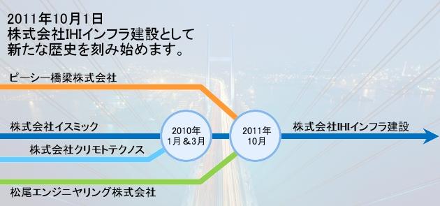 会社沿革 企業情報 株式会社IHIインフラ建設