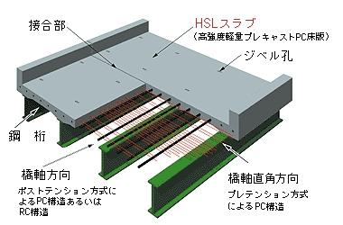 Hslスラブ|技術紹介|株式会社ihiインフラ建設