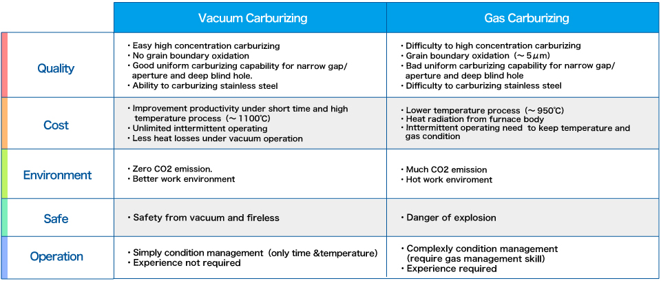 Advantage of the vacuum cementation