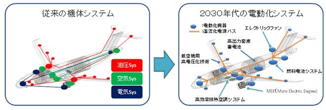 航空機・エンジン電動化システムのイメージ図