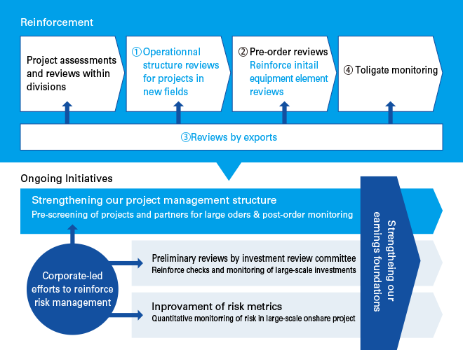 Support framework for largescale projects