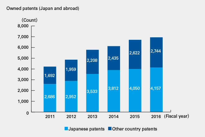 Owned patents (Japan and abroad)
