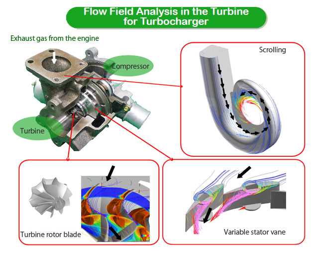 High Performance Turbo Machinery